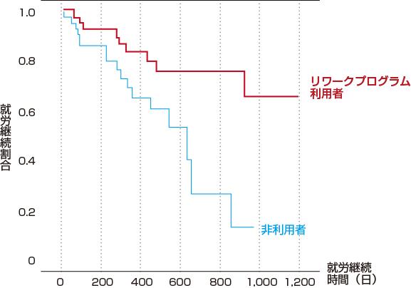 リワークプログラム利用者のグラフ
